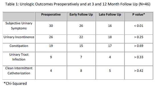 SPU: UROLOGIC OUTCOMES AFTER PRIMARY TETHERED CORD RELEASE