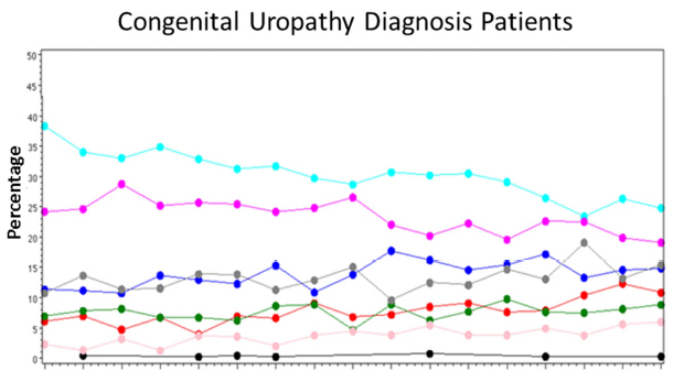 SPU: Renal Transplantation Among Patients With Congenital ...