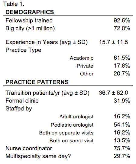 SPU: Care for Urologic Transition Patients: Current Practice