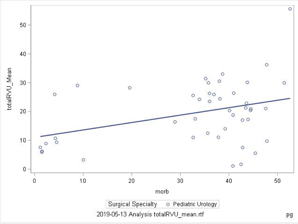 SPU - Correlation of Relative Value Units with Surgical